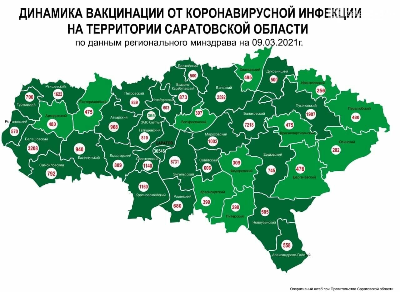 Вакцинация: число привившихся в Балаково превысило 7 тысяч человек, фото-1